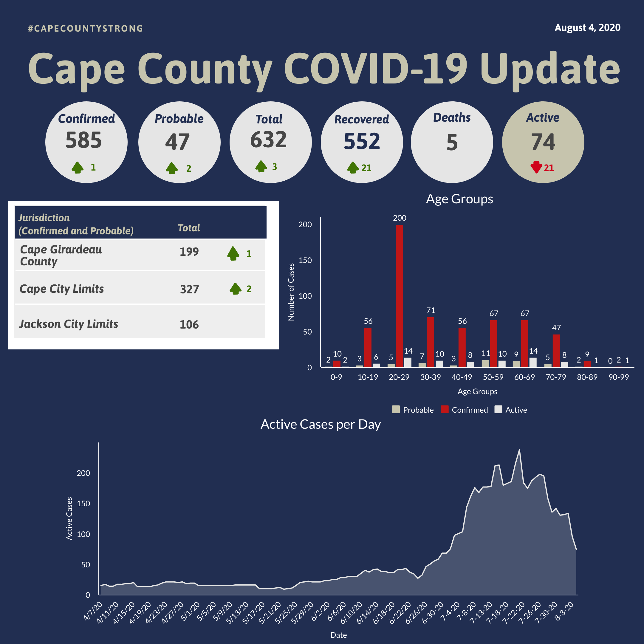 The Cape Girardeau County Public Health Center Reports Fourth and Fifth Deaths of COVID-19